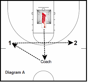 basketball gun shooting drill - Skip Pass 3's