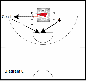 basketball gun shooting drill - High Post Catch & Shoot