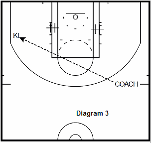 basketball guard drill - Baseline Screen Into Shot