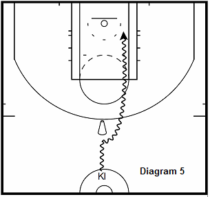 basketball guard drill - Iso Tunnel Attack