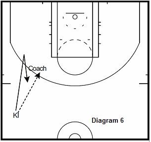 basketball guard drill - Fake The Handoff 3