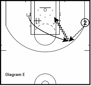 basketball guard drill - Down-Screen Scoring