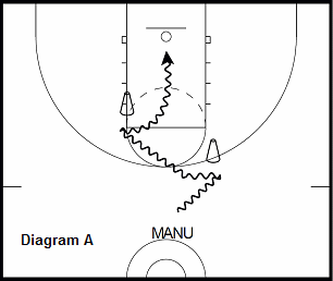 basketball guard drill - Double Crossover