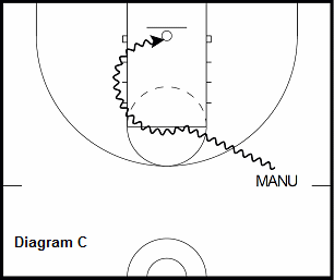 basketball guard drill - Attack The Lane Lines