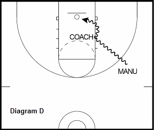 basketball guard drill - Leverage the Help Defender