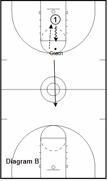 basketball guard drill - Full Court Tennis Ball Catch and Shoot