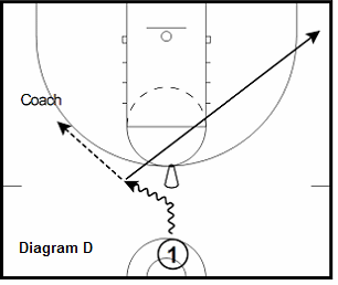 basketball guard drill - Pass and Cut-Catch & Shoot-One Dribble Jump Shot