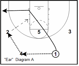 Princeton offense Ear play