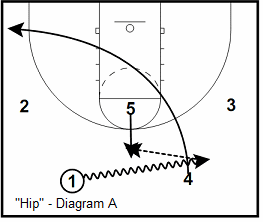 Princeton offense Hip play