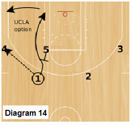 Slice Quick Hitter - Trips, UCLA option