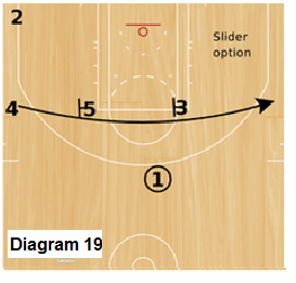 Slice Quick Hitter - Trips, free-throw line staggered screens