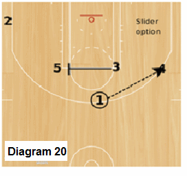 Slice Quick Hitter - Trips, 1 passes to 4 and backdoors and fills the corner