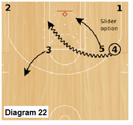 Slice Quick Hitter - Trips, Slider pick and roll