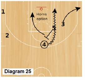 Slice Quick Hitter - Trips, Horns staggered screens