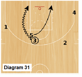 Slice Quick Hitter - Wheel, pick and roll