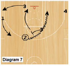Slice Quick Hitter - Down, post pick and roll