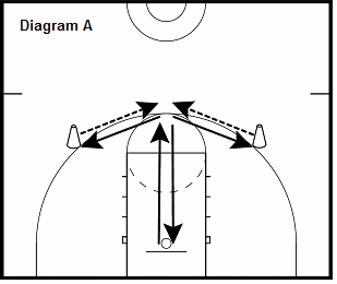 Spartan Close Out drill