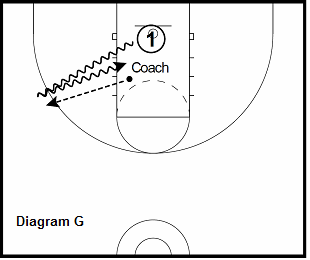 basketball guard drill - Tennis Ball Finishes