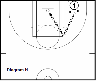 basketball guard drill - 2 Ball Cut and Tuck