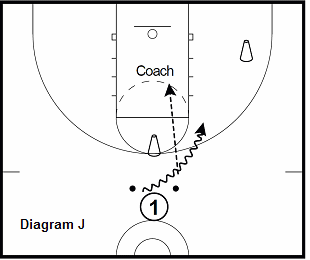 basketball guard drill - 2 Ball Progression, top