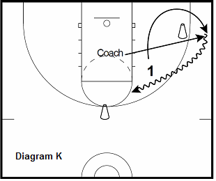 basketball guard drill - 2 Ball Progression, corner