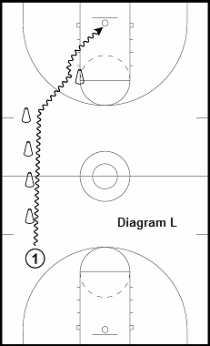 basketball guard drill - Cone Line Series