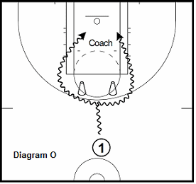 basketball guard drill - On the Clock PG Drills