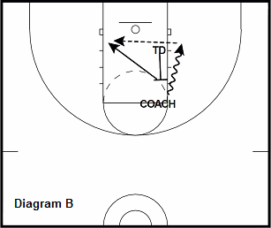 basketball post drill - Pick and Roll High Post