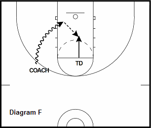 basketball post drill - Follow the Drive