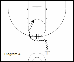 basketball guard drill - Pick and Roll Into Floater