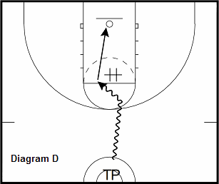 basketball guard drill - Transition Attack
