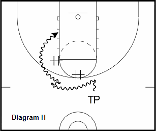 basketball guard drill - Double Crossover vs. Hedge