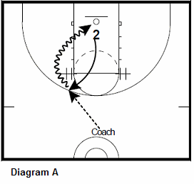 basketball guard shooting drill - Turn The Corner Attacks, left elbow