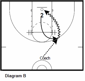 basketball guard shooting drill - Turn The Corner Attacks, right elbow