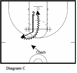 basketball guard shooting drill - wing attack