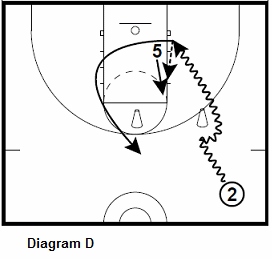 basketball guard shooting drill - Guard To Post Interaction, guard dribble drive