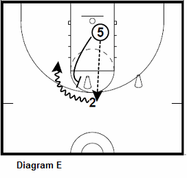 basketball guard shooting drill - Guard To Post Interaction, pick and roll