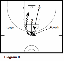 basketball guard shooting drill - Defensive Rotations, Closeout