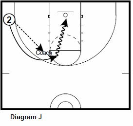 basketball guard shooting drill - High Post Hand Offs
