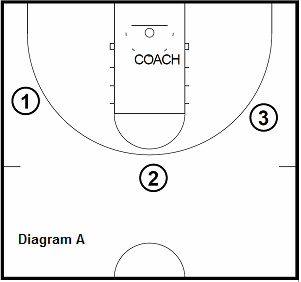 basketball shooting drill - Line Jumps Competition