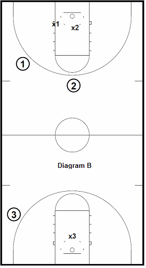 basketball shooting drill - Full Court 3's