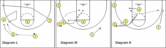 UCLA set - Guard-Around Lob-Pass Option