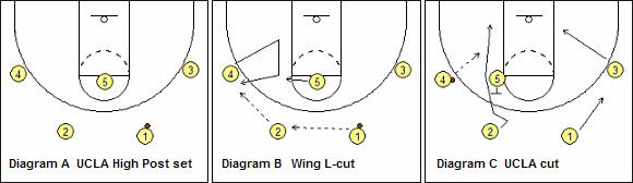 UCLA Set