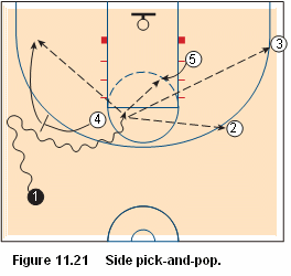 Basketball pick and roll offense - side pick and pop
