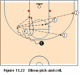 Basketball pick and roll offense - elbow pick and roll