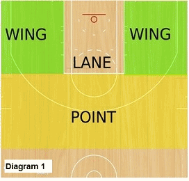 Slice offense - 4 floor areas