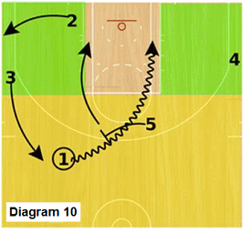 Slice offense - pick and roll