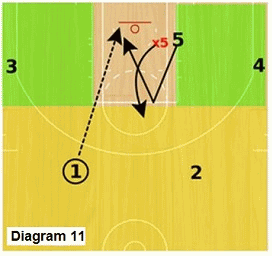 Slice offense - high post seal and lob