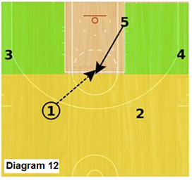 Slice offense - pass to high post