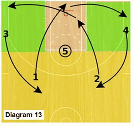 Slice offense - high post split